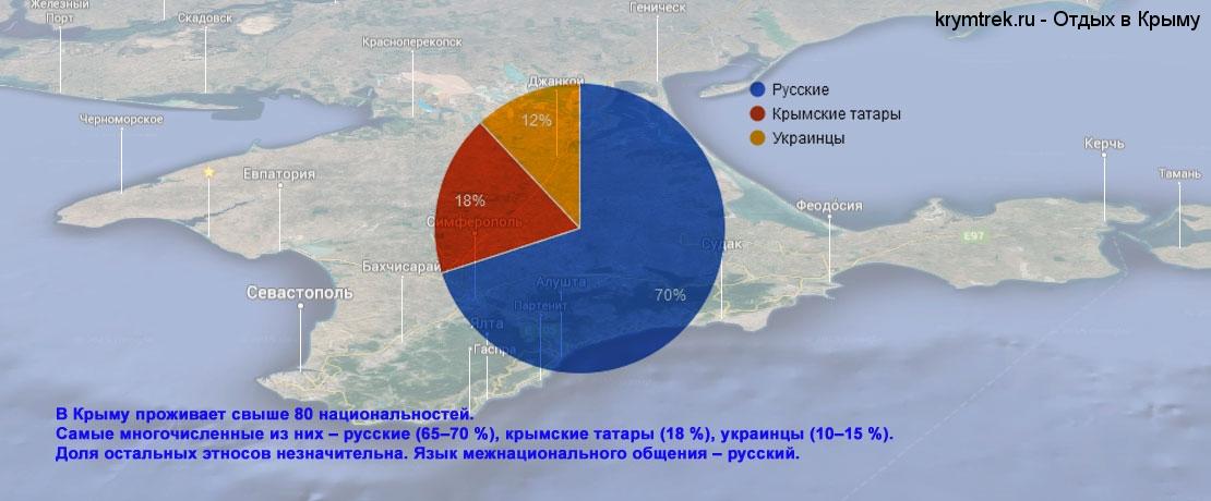 В Крыму проживает свыше 80 национальностей, самые многочисленные из них – русские (65–70 %), крымские татары (18 %), украинцы (10–15 %). Доля остальных этносов незначительна. Язык межнационального общения – русский.