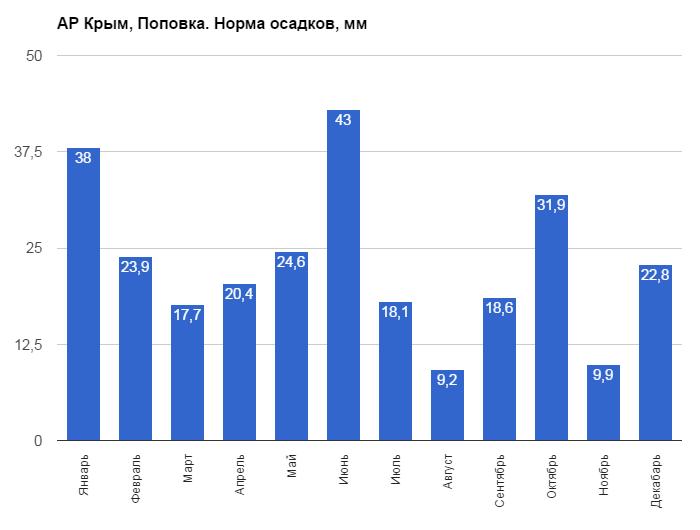 АР Крым, Поповка. Норма осадков, мм
