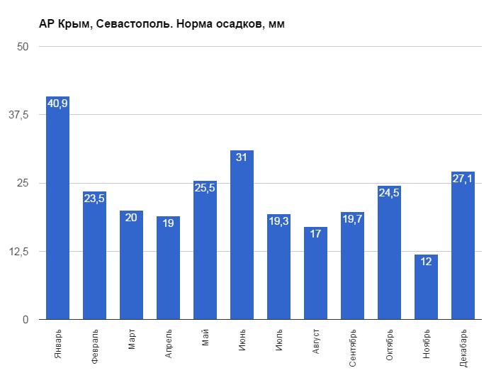 АР Крым, Севастополь. Норма осадков, мм